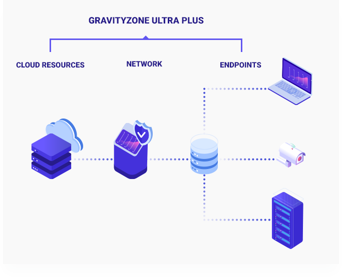GravityZone Ultra Plus offers complete visibility over cloud resources, network, and endpoints